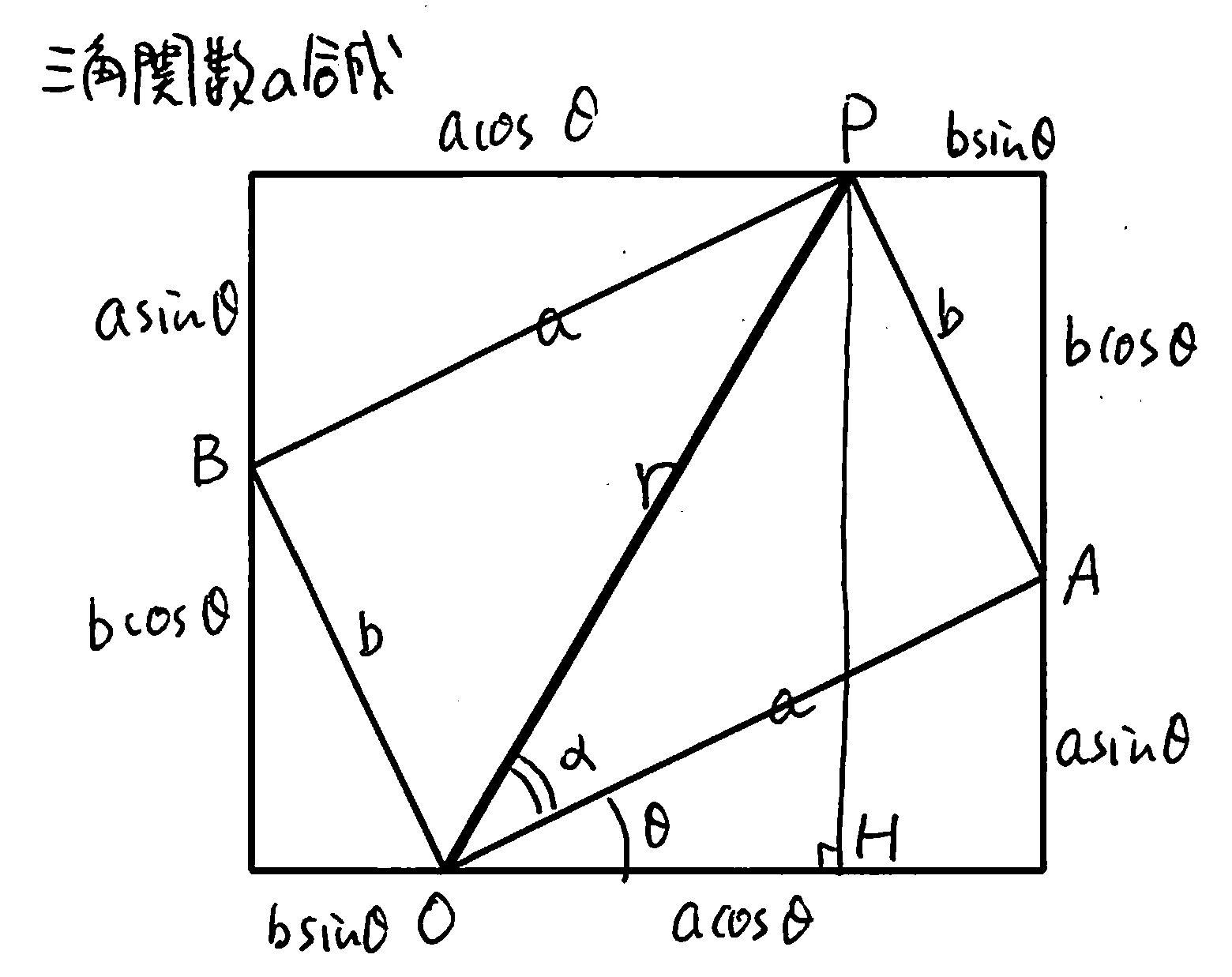 合成 の 三角 関数